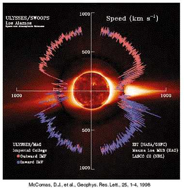 Solar Wind Overview